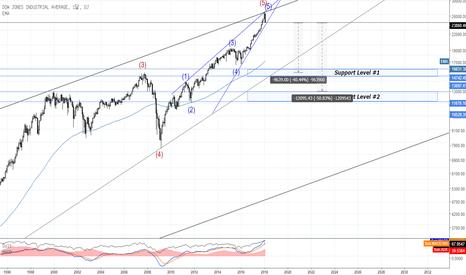 DJI: 다우 지수 : S&P 500과 같은 차트의 형태