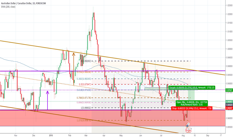 AUDCAD: AUDCAD Buy As Price Heads Towards Confluence Zone (Daily)
