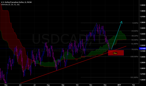 USDCAD: USDCAD Potential Bullish Reversal in Effect