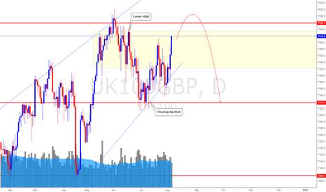 UK100GBP: FTSE UK Stock Index (5 Aug 2017) *Upside Limited