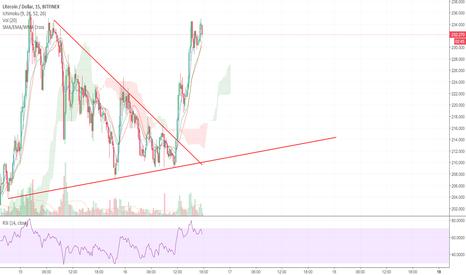 LTCUSD: LTC: Triangle breakout