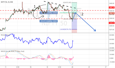 NIFTY: Nifty May Fall After Retrace
