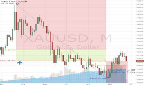 XAUUSD: link to wolf pack attack