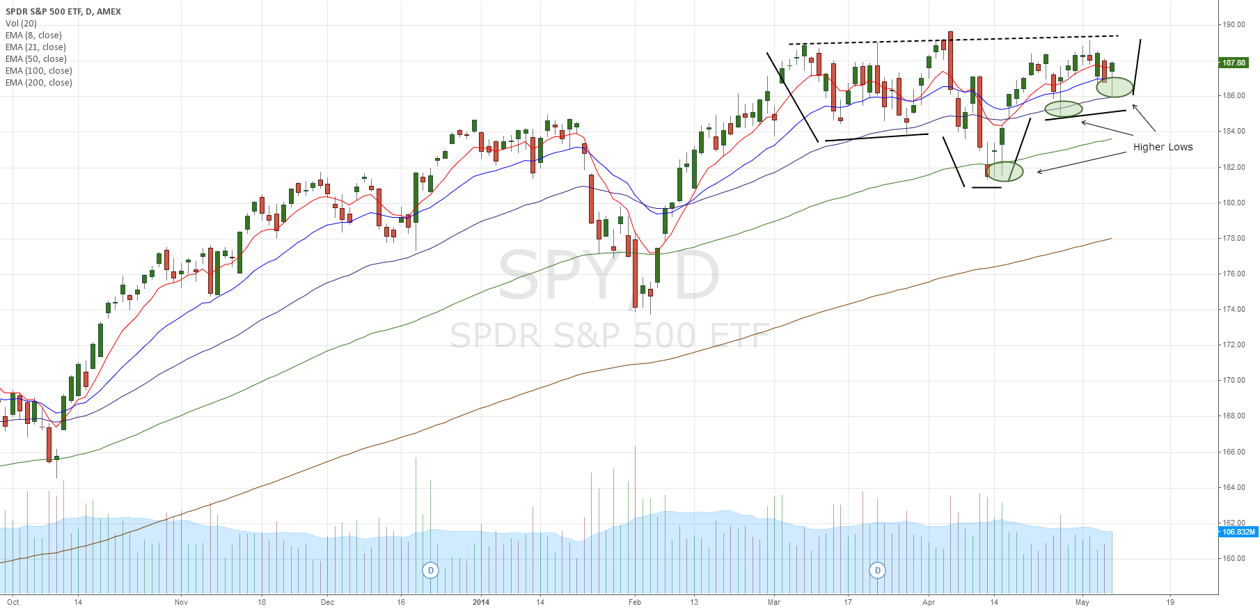 SPY inverse Head and Shoulders, higher lows