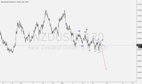 NZDUSD: UPDATE: NZDUSD Short Set Up!