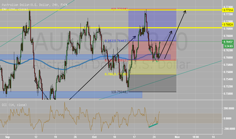 AUDUSD: AUDUSD - Double bottom