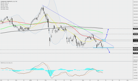 SHCOMP: Shanghai Composite - Daily - Recovery or just a correction?