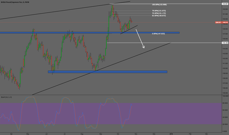 GBPJPY: GBP JPY -  Breakout ? lets see