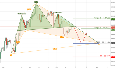 CADJPY: 5) CADJPY head&shoulders/bullish cypher on 4hr chart