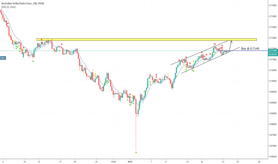 AUDCHF: AUDCHF, Buy on H4