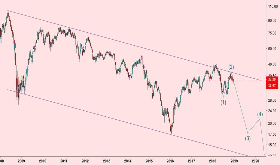 EWZ: Bovespa em dolar ...será que vem para baixo?