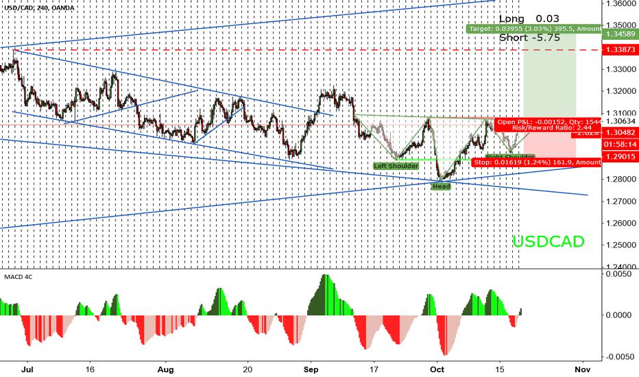 USDCAD: USDCAD Inverted head and shoulders for LONG