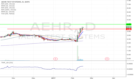 AEHR: AEHR- Flag formation Long from $3.80 to $4.37