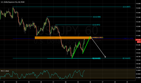 USDJPY: opportunity to sell the market