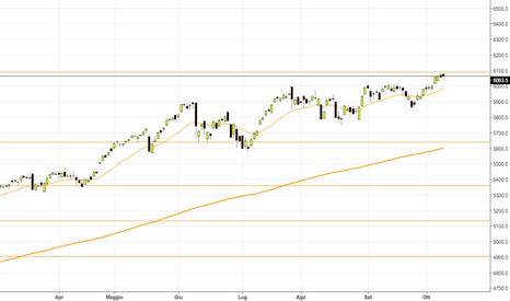 NDX: Analisi NASDAQ con supporti e resistenze