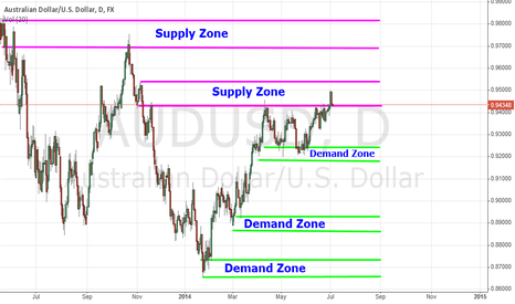 AUDUSD: AUD/USD -Daily - Supply and Demand Zone Trading
