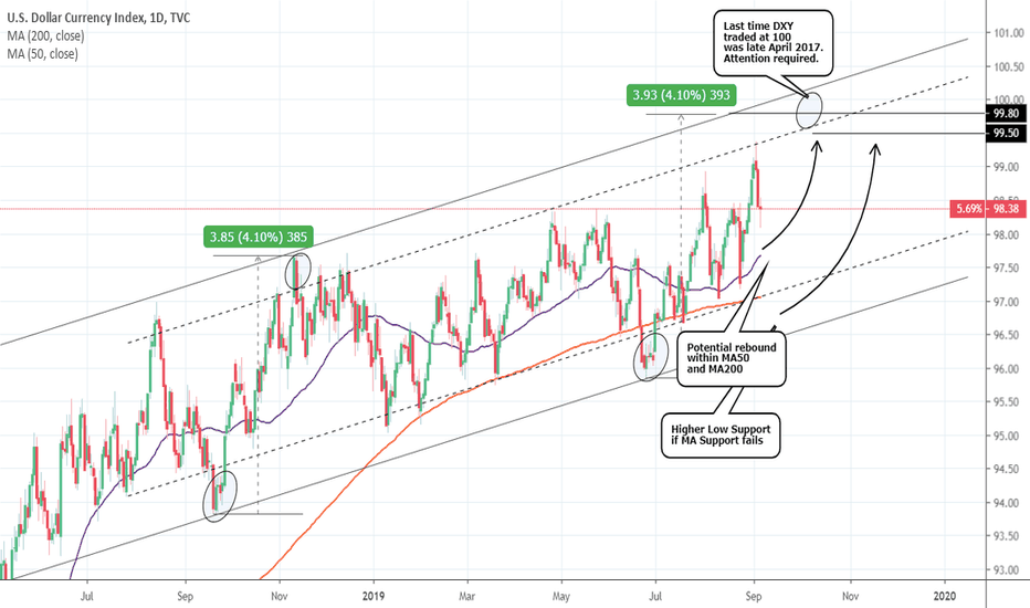 Dollar Index Chart - DXY Quote — TradingView