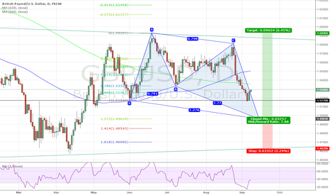 GBPUSD: Bullish butterfly for GBPUSD