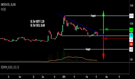 UNITECH: Ascending Triangle pattern trade expecting Short Term Trade