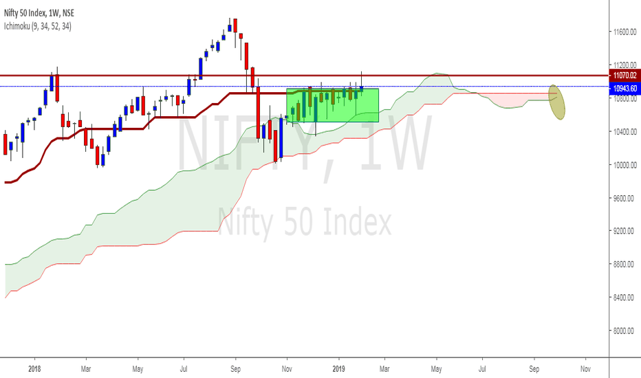 NIFTY: 18 Week High Close in Nifty - Bulls above 11008 Close