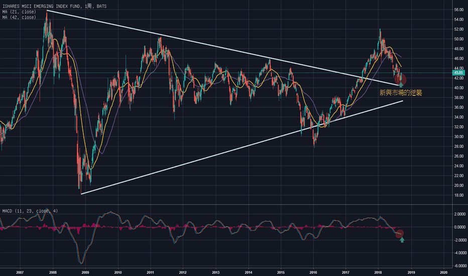 EEM: 受惠美元指數下跌/新興市場的逆襲發動