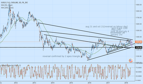 XAUUSD: Don't Be A Fool!!