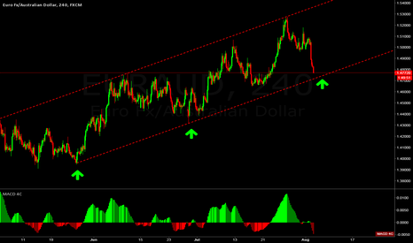 EURAUD: EURAUD good buy setup