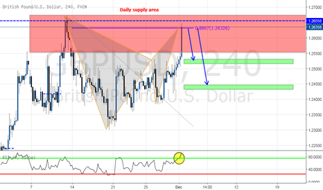 GBPUSD: Short BAT PATTERN with supply zone (RSI extended)