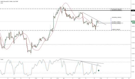 GBPUSD: GBPUSD anticipating a Stoch trend break Topside