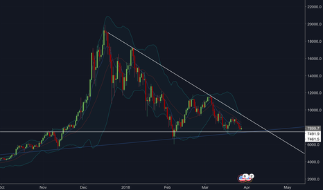 BTCUSD: Support at $7490 ?