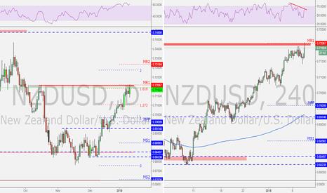 NZDUSD: NZDUSD at PRZ and supply level (Counter trend)
