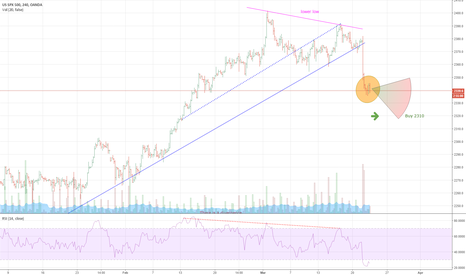 SPX500USD: Selling may not be over.. patiently waiting for another pullback
