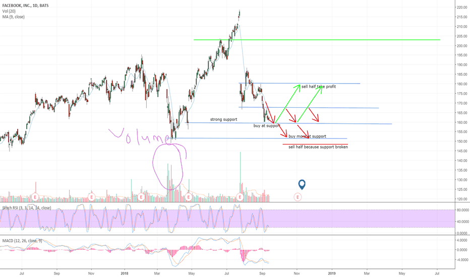 FB: FB heading to strong support, don't miss good opportunity