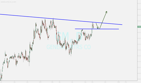 GM: general motors ....pullback to a price level ...buy opportunity