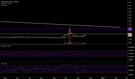 WPCS: This break out looking more and more juicy.