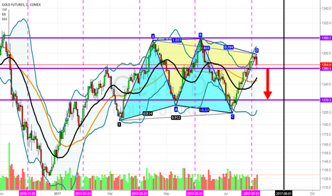 GC1!: GC Futures - Bearish 2 Me?