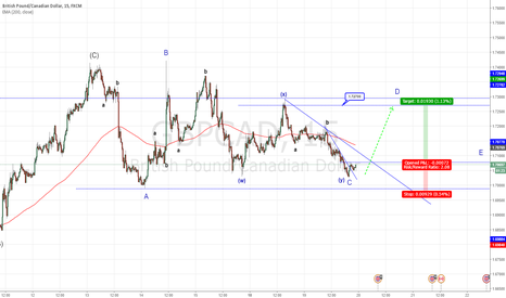 GBPCAD: TRIANGLE