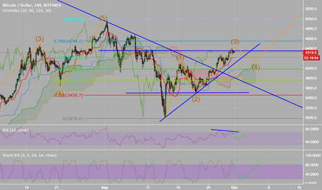BTCUSD: BTC 3rd wave almost complete - bullish trend intact