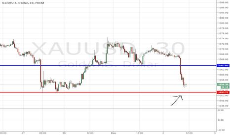 XAUUSD: Watch for short buy
