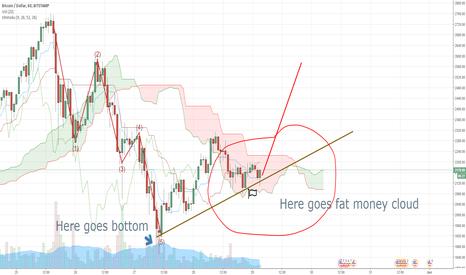 BTCUSD: BTC/USD Profit clouds