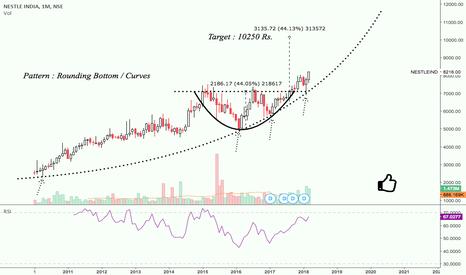 NESTLEIND: Nestle India : Value Pick for Medium Term Investment ...