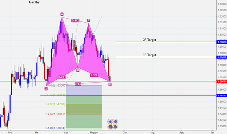 EURAUD: Pattern Gartley su Eur/Aud