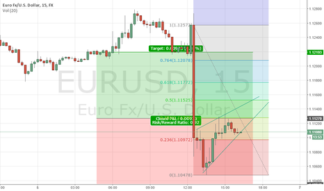 EURUSD: this making any sense at all to you guys ???