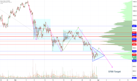 BTCUSD: Continues to consolidate - Death Cross Surprise?