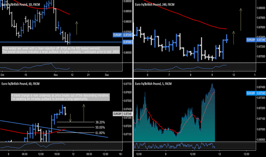 EURGBP: EUR.GBP - .8700 Daily Rejection + Intraday Trend Change