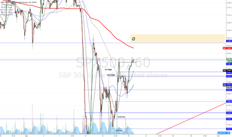 SPX500: SPX looks like heading upwards (for now)