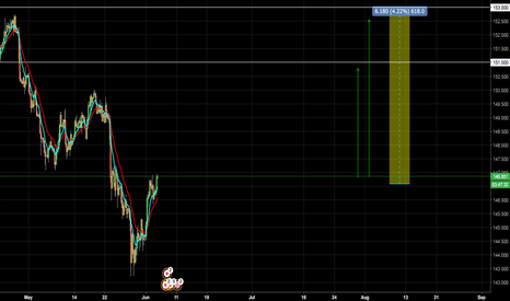 GBPJPY: WHO'S LONG ON GJ?!
