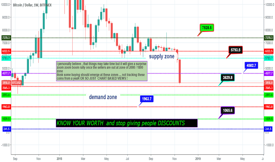 BTCUSD: first post on BITCOINS