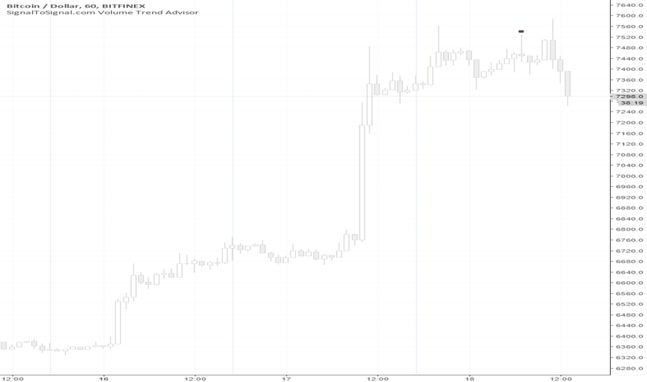 BTCUSD: Weakness on BTCUSD appeared using Volume Trend Analysis