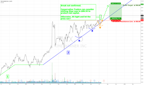 TWX: Time Warner Inc Breakout Confirmed. Sit Tight and Let it Ride